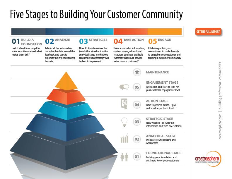 Createasphere-BuildingYourCommunity-Pyramid